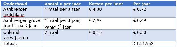 Mulchlaag prijzen per jaar